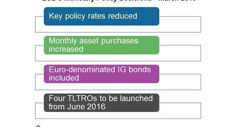 uploads/2016/03/ECB-stimulus1.jpg