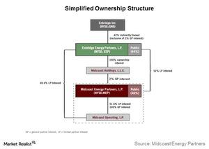 uploads/2016/09/simplified-ownership-structure-2-1.jpg