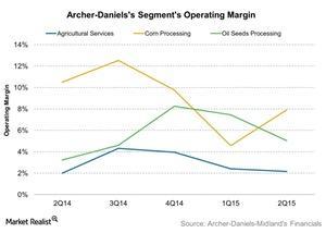 uploads///Archer Danielss Segments Operating Margin