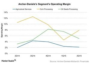 uploads/2015/10/Archer-Danielss-Segments-Operating-Margin-2015-10-281.jpg