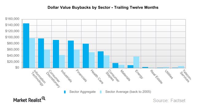 uploads///dollar value buybacks