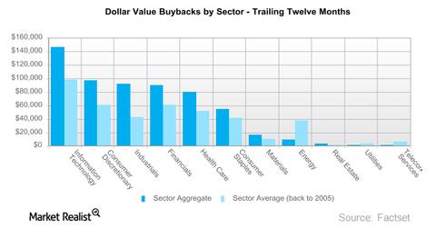 uploads/2016/10/dollar-value-buybacks-1.png