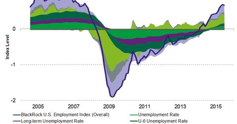 uploads/2015/05/BlackRock-U.S.-Employment-Index1.png