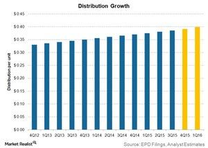 uploads///distribution growth