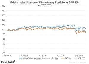 uploads/2015/09/Fidelity-Select-Consumer-Discretionary-Portfolio-Vs-SP-500-Vs-XRT-ETF-2015-09-281.jpg