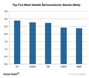 uploads///A_Semiconductors_Top  volatile stocks beta