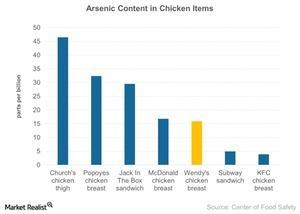 uploads/2015/03/Arsenic-Content-in-Chicken-Items-2015-03-241.jpg