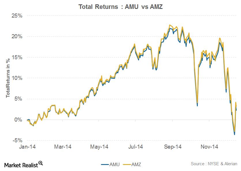uploads///Total Returns AMU vs AMZ