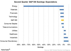 uploads/// SP  Earnings