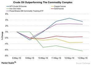 uploads/2016/05/Crude-Oil-Outperforming-The-Commodity-Complex-2016-05-161.jpg