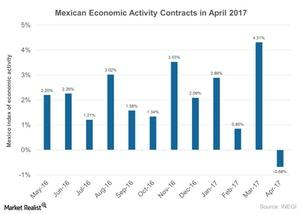uploads/2017/06/Mexican-Economic-Activity-Contracts-in-April-2017-2017-06-28-1.jpg