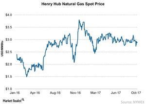 uploads/2017/10/Henry-Hub-Natural-Gas-Spot-Price-2017-10-14-1.jpg