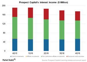 uploads///Interest income