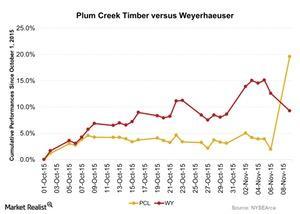 uploads///Plum Creek Timber versus Weyerhaeuser