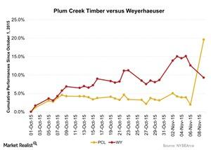 uploads/2015/11/Plum-Creek-Timber-versus-Weyerhaeuser-2015-11-101.jpg