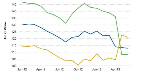 uploads/2013/06/Brazil-Confidence-Index-Seasonally-Adjusted-2013-06-30.jpg