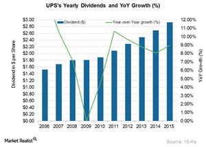 uploads/2016/05/UPS-Dividends1.png