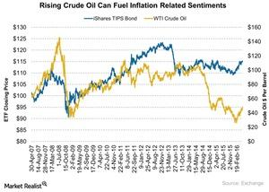 uploads///Rising Crude Oil Can Fuel Inflation Related Sentiments