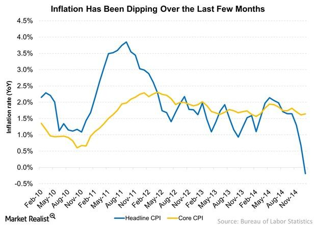 uploads///Inflation Has Been Dipping Over the Last Few Months
