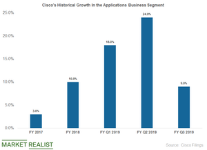 uploads/2019/05/cisco-applications-business-1.png