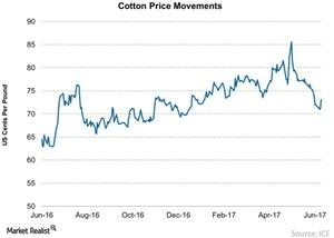 uploads///Cotton Price Movements