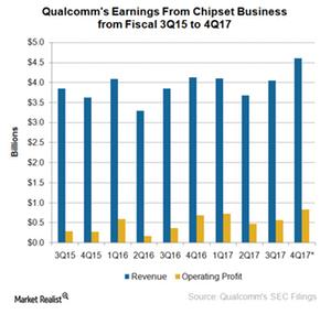 uploads///A_Semiconductors_QCOM_chipset earnings Q