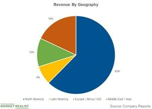 uploads///revenue by geography