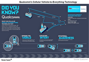 uploads/2018/02/A4_Semiconductors_QCOM_cellular-vehicle-to-everything-1.png