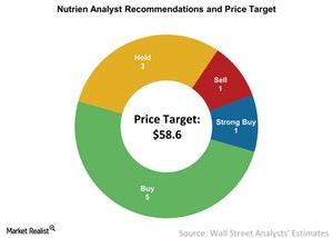 uploads///Nutrien Analyst Recommendations and Price Target