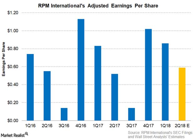 uploads///Part  EPS Q Pre earnings