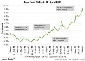 uploads/2016/02/Junk-Bond-Yields-in-2015-and-2016-2016-02-241.jpg