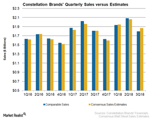 uploads/2018/01/STZ-Sales-3Q18-1.png