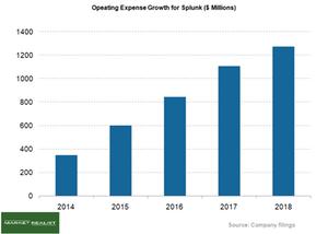 uploads///Operating cost