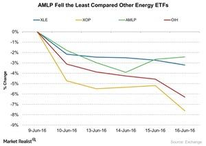 uploads/2016/06/AMLP-Fell-the-Least-Compared-Other-Energy-ETFs-2016-06-17-1.jpg