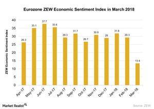uploads///Eurozone ZEW Economic Sentiment Index in March