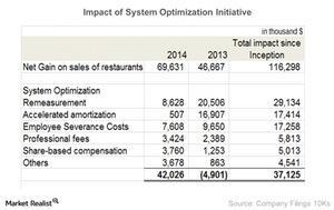 uploads/2015/03/Impact-of-System-Optimization-Initiative-2015-03-271.jpg