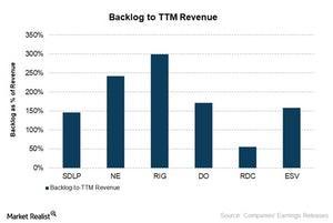 uploads///Backlog to TTM revenue