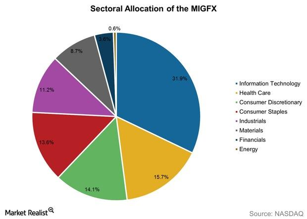 uploads///Sectoral Allocation of the MIGFX