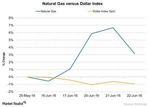 uploads/2016/06/Natural-Gas-versus-Dollar-Index-2016-06-23-1.jpg