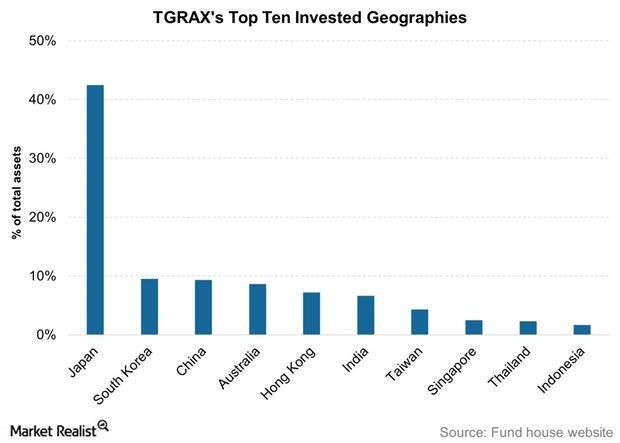 uploads///TGRAXs Top Ten Invested Geographies