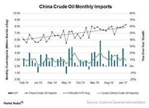 uploads/2018/03/Oil-imports-China-1.jpg