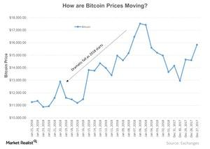 uploads///How are Bitcoin Prices Moving