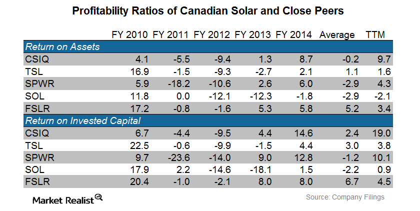 uploads///CSIQ Profitability Ratios of CSIQ Peers