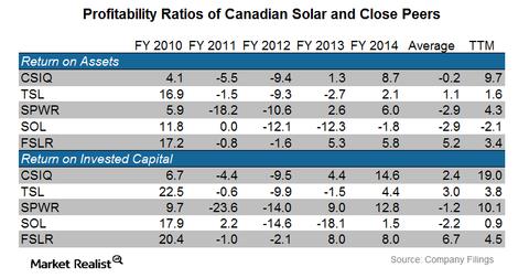 uploads/2015/06/CSIQ-Profitability-Ratios-of-CSIQ-Peers1.png