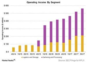 uploads/2017/10/operating-income-by-segment-1.jpg