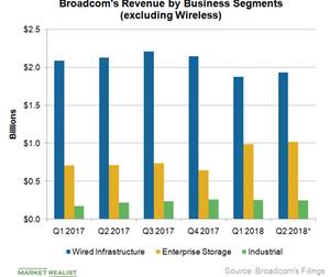 uploads/2018/05/A4_Semiconductors_AVGO_revenue-by-buss-seg-2Q18-1.png