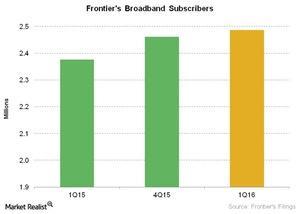 uploads///Telecom Frontiers Broadband Subscribers