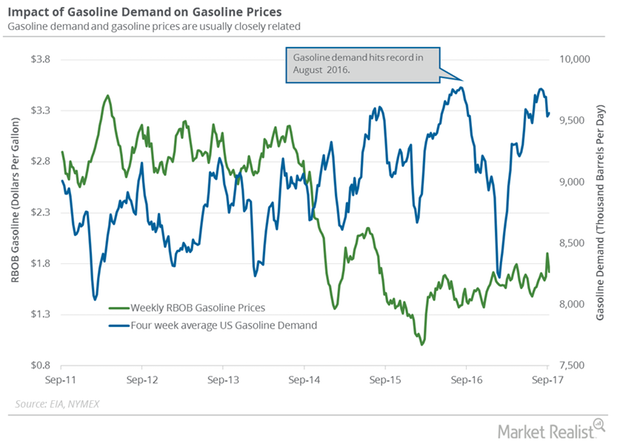 uploads///Gasoline demand