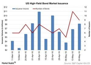 uploads/2016/05/US-High-Yield-Bond-Market-Issuance-2016-05-251.jpg