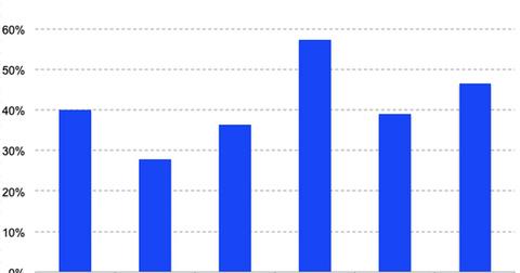 uploads/2019/03/Roku-Q4-reve-growth-1.png